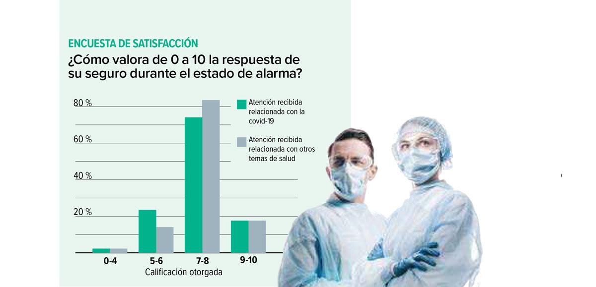 Satisfacción con los seguros de salud